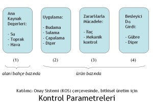 KOS 4 parametre